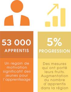 formation schema 53000 apprentis