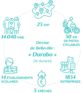 belleville schema chiffres